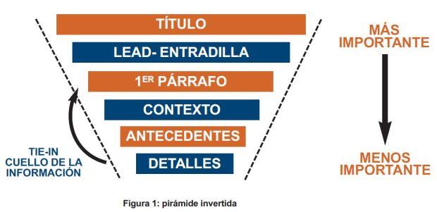 piramide de la informacion