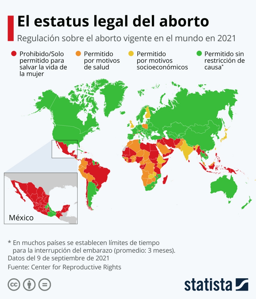 El estatus legal del aborto